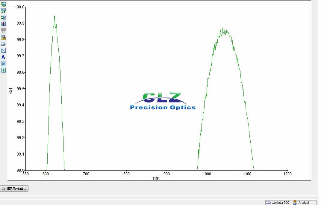 633 & 1064 nm R<0.5% Dual Wavelength AR Coating (w-coating)