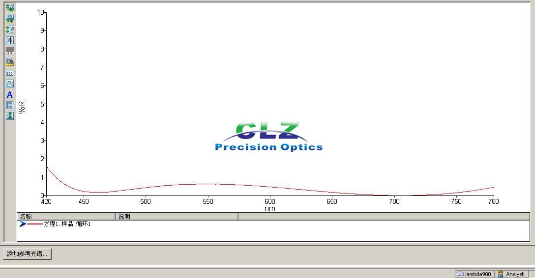 450-750nm Ravg < 0.5%, Broad Band optical Anti-reflection coatings, Normal AOI