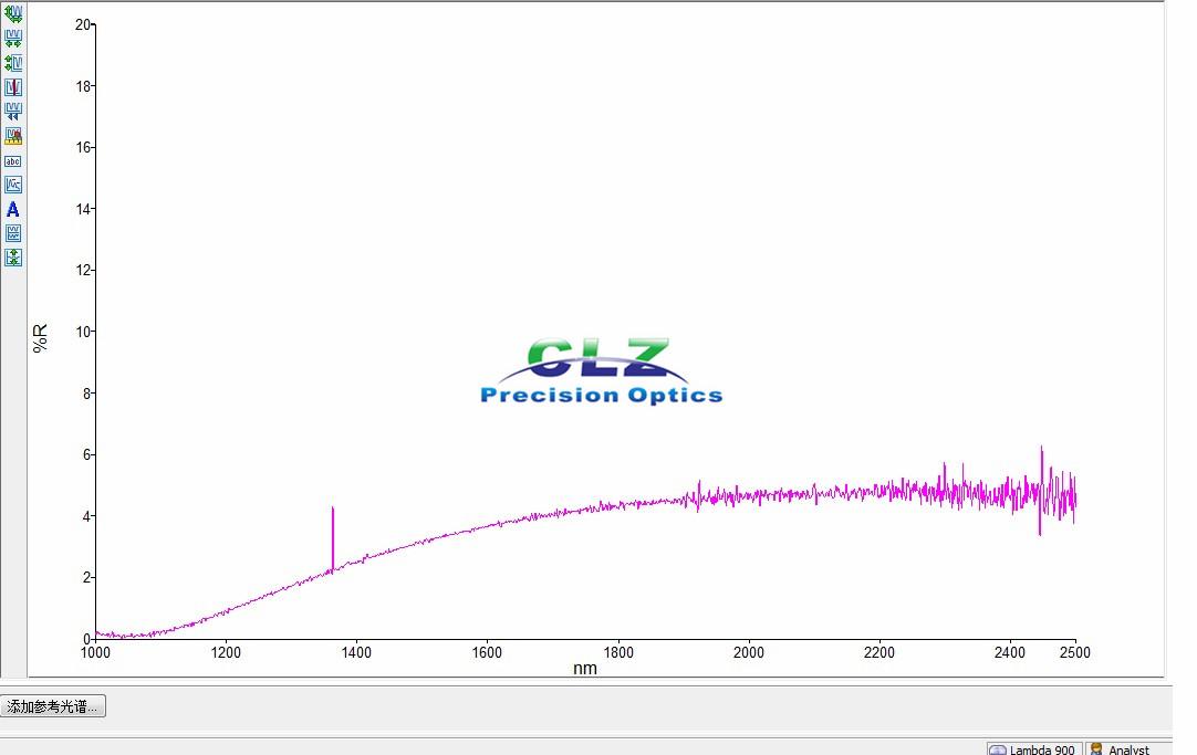 1060-1080nm R abs<0.25%, 1700-2500nm R avg< 5% AR Coating